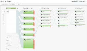 Flusso di visitatori di Google Analytics