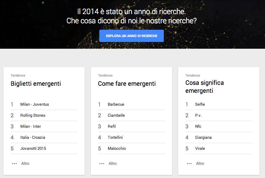 Google Trends 2014